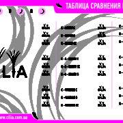 Таблица сравнения изгибов Cilia